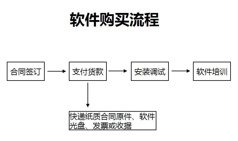 软件产品购买流程