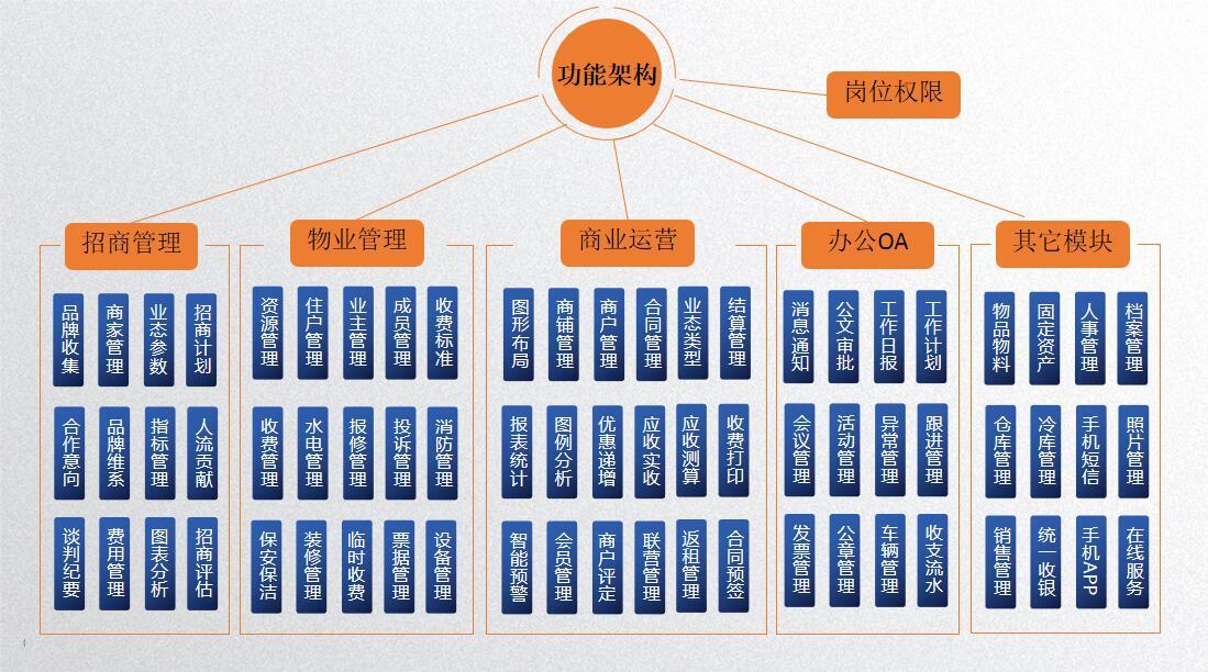 河南省中闽物业管理有限公司签约包租婆市场租赁管理系统