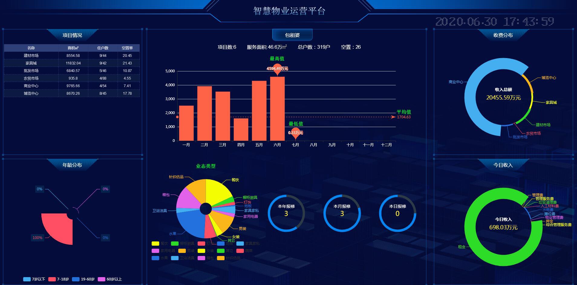 物管王、包租婆软件大数据智慧管理与展示平台